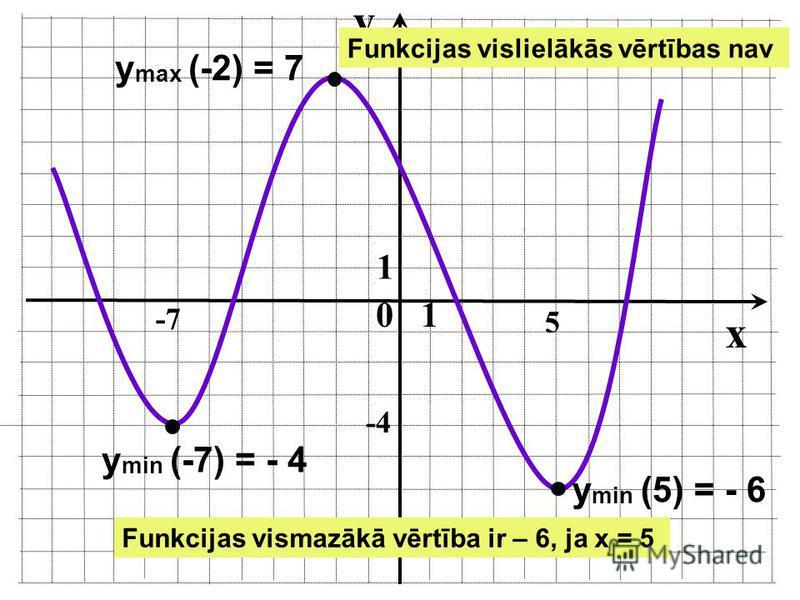 Funkcijas lielākā un mazākā vērtība Punktu (x;y) no funkcijas definīcijas apgabala sauc par funkcijas maksimumu, ja šajā punktā funkcija ir nepārtraukta un mainās no augošas uz dilstošu. Punktu (x;y) no funkcijas definīcijas apgabala sauc par funkcij