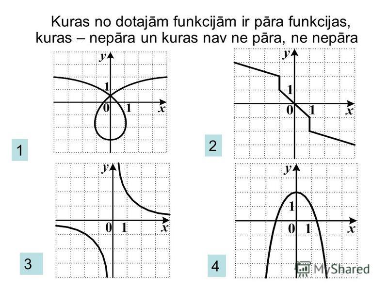 Pāra un nepāra funkcija Funkciju sauc par pāra funkciju, ja katram x no tās definīcijas apgabala ir spēkā vienādība. Pāra funkcijas grafiks ir simetrisks pret Oy asi. Funkciju sauc par nepāra funkciju, ja katram x no tās definīcijas apgabala ir spēkā