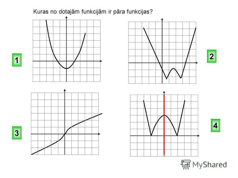 1 2 3 4 Kuras no dotajām funkcijām ir pāra funkcijas, kuras – nepāra un kuras nav ne pāra, ne nepāra