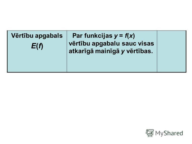 Nosaki funkcijas definīcijas apgabalu 1 2 3 4 5 6 7 -7 -6 -5 -4 -3 -2 -1 76543217654321 -2 -3 -4 -5 -6 -7 [-5; 5)