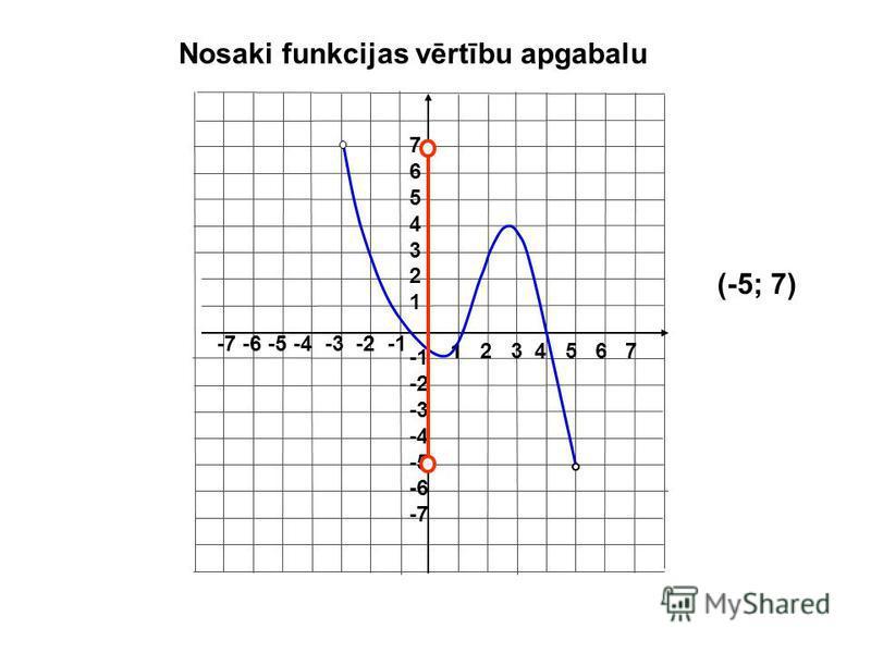 Vērtību apgabals E(f) Par funkcijas y = f(x) vērtību apgabalu sauc visas atkarīgā mainīgā y vērtības.