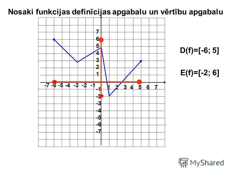 1 2 3 4 5 6 7 -7 -6 -5 -4 -3 -2 -1 76543217654321 -2 -3 -4 -5 -6 -7 (-5; 7) Nosaki funkcijas vērtību apgabalu
