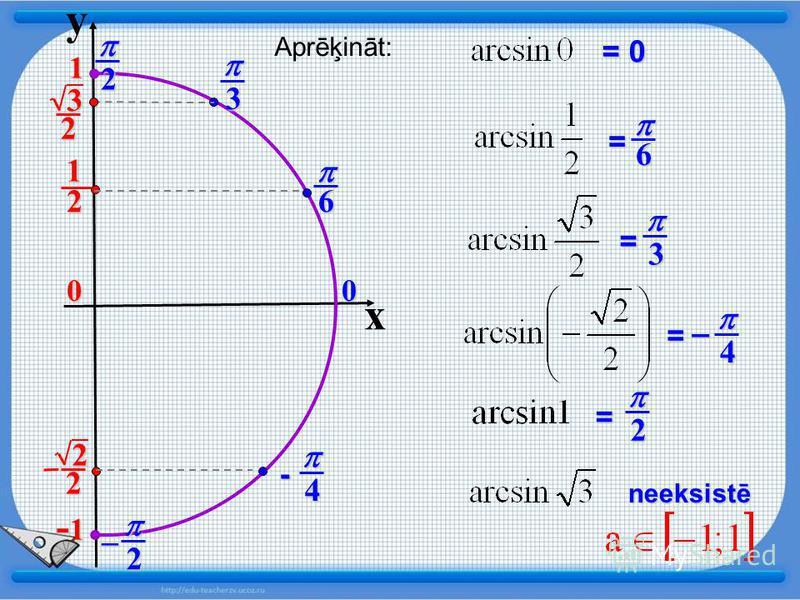 y x 0 21 22 0 1 -1-1-1-1 neeksistē Aprēķināt: = 0 = 6 6 3= = 4- 4 =_ 2 32 3 2 2