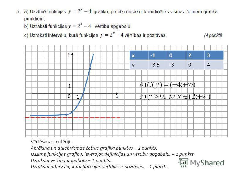 Vērtēšanas kritēriji: Aprēķina un atliek vismaz četrus grafika punktus – 1 punkts. Uzzīmē funkcijas grafiku, ievērojot definīcijas un vērtību apgabalu, – 1 punkts. Uzraksta vērtību apgabalu – 1 punkts. Uzraksta intervālu, kurā funkcijas vērtības ir p