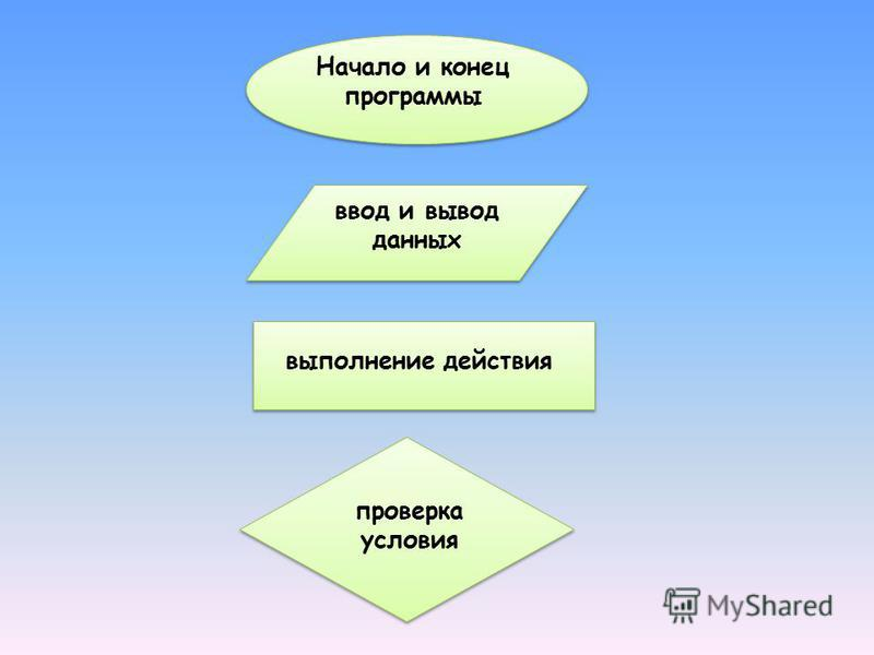 Начало и конец программы выполнение действия ввод и вывод данных проверка условия