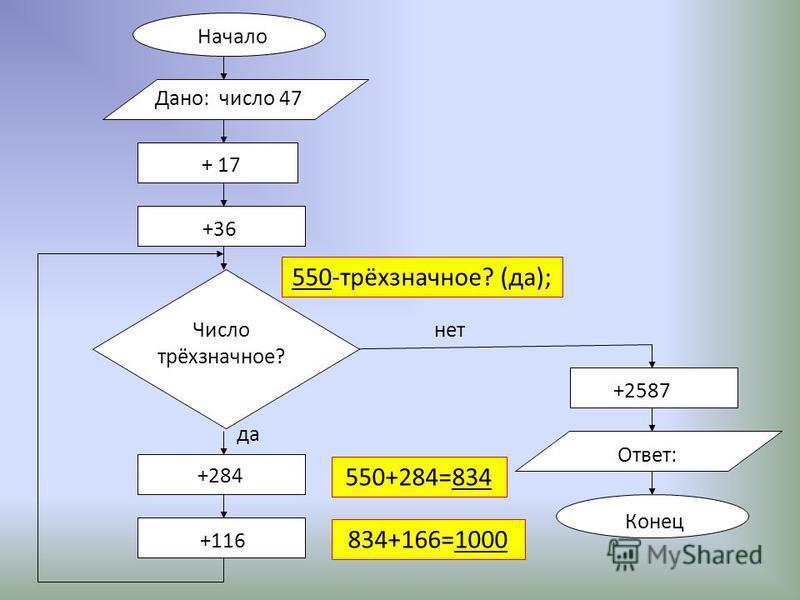 Начало + 17 +36 +284 +116 +2587 Ответ: Конец нет да Дано: число 47 Число трёхзначное? 550-трёхзначное? (да); 550+284=834 834+166=1000