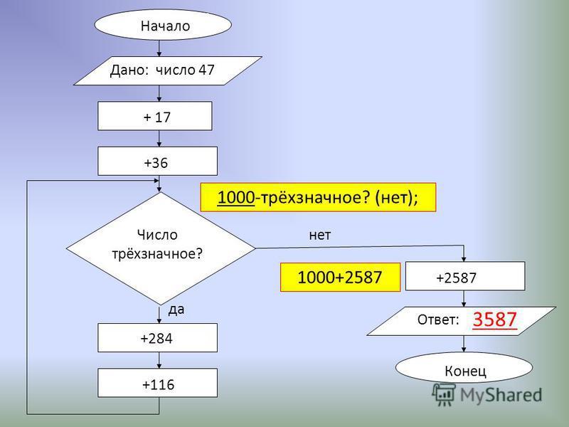 Начало + 17 +36 +284 +116 +2587 Ответ: Конец нет да Дано: число 47 Число трёхзначное? 1000-трёхзначное? (нет); 1000+2587 3587