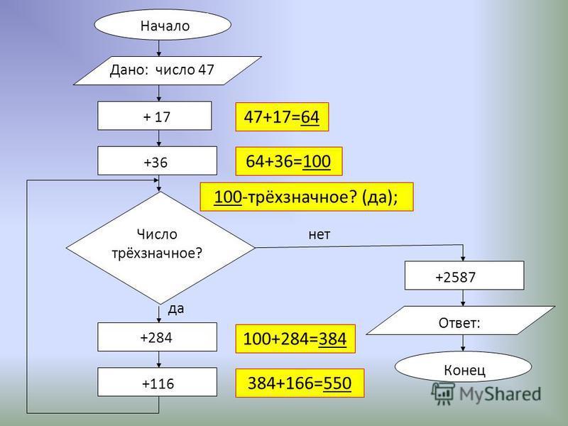 Начало + 17 +36 +284 +116 +2587 Ответ: Конец нет да Дано: число 47 Число трёхзначное? 47+17=64 64+36=100 100-трёхзначное? (да); 100+284=384 384+166=550