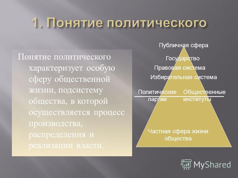 Понятие политического характеризует особую сферу общественной жизни, подсистему общества, в которой осуществляется процесс производства, распределения и реализации власти. Публичная сфера Частная сфера жизни общества Государство Правовая система Изби