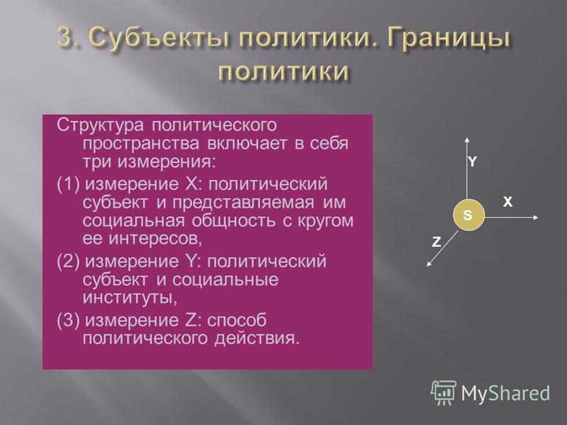 Структура политического пространства включает в себя три измерения: (1) измерение X: политический субъект и представляемая им социальная общность с кругом ее интересов, (2) измерение Y: политический субъект и социальные институты, (3) измерение Z: сп