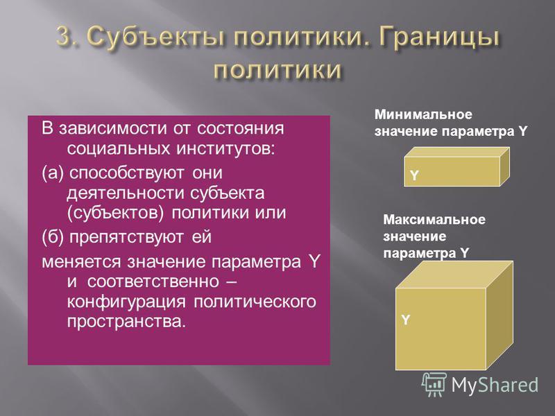 В зависимости от состояния социальных институтов: (а) способствуют они деятельности субъекта (субъектов) политики или (б) препятствуют ей меняется значение параметра Y и соответственно – конфигурация политического пространства. Y Минимальное значение