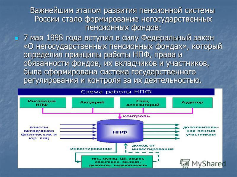 Важнейшим этапом развития пенсионной системы России стало формирование негосударственных пенсионных фондов: Важнейшим этапом развития пенсионной системы России стало формирование негосударственных пенсионных фондов: 7 мая 1998 года вступил в силу Фед