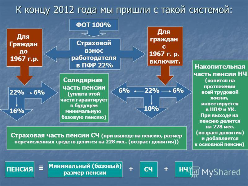 К концу 2012 года мы пришли с такой системой: ФОТ 100% Страховой взнос работодателя в ПФР 22% Для Граждан до 1967 г.р. Для граждан с 1967 г. р. включит. 6% 22% 6% 10% Солидарная часть пенсии (уплата этой части гарантирует в будущем минимальную базову