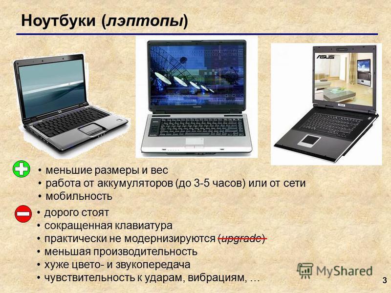 3 Ноутбуки (лэптопы) меньшие размеры и вес работа от аккумуляторов (до 3-5 часов) или от сети мобильность дорого стоят сокращенная клавиатура практически не модернизируются (upgrade) меньшая производительность хуже цвето- и звукопередача чувствительн