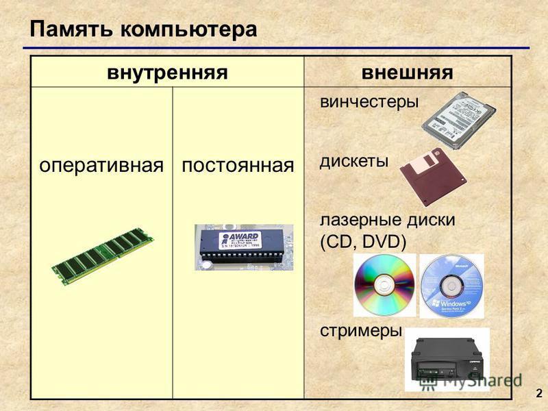 2 внутренняя внешняя оперативная постоянная винчестеры дискеты лазерные диски (CD, DVD) стримеры Память компьютера