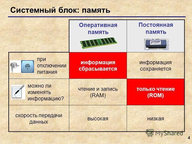 4 Системный блок: память при отключении питания информация сбрасывается информация сохраняется можно ли изменять информацию? чтение и запись (RAM) только чтение (ROM) скорость передачи данных высокая низкая Оперативная память Постоянная память