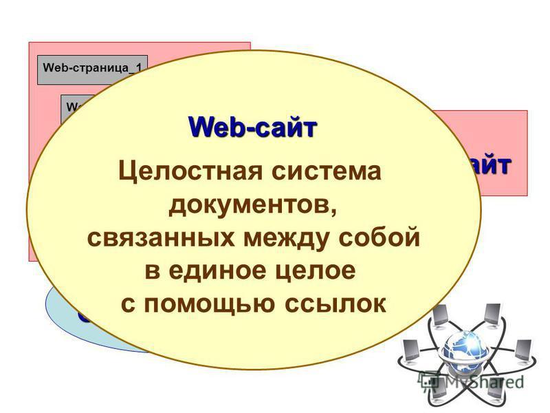 Web-страница_1 Web-страница_2 Web-страница_3 Web-страница_n … Одна тематика Web-сайт Целостная система документов, связанных между собой в единое целое с помощью ссылок