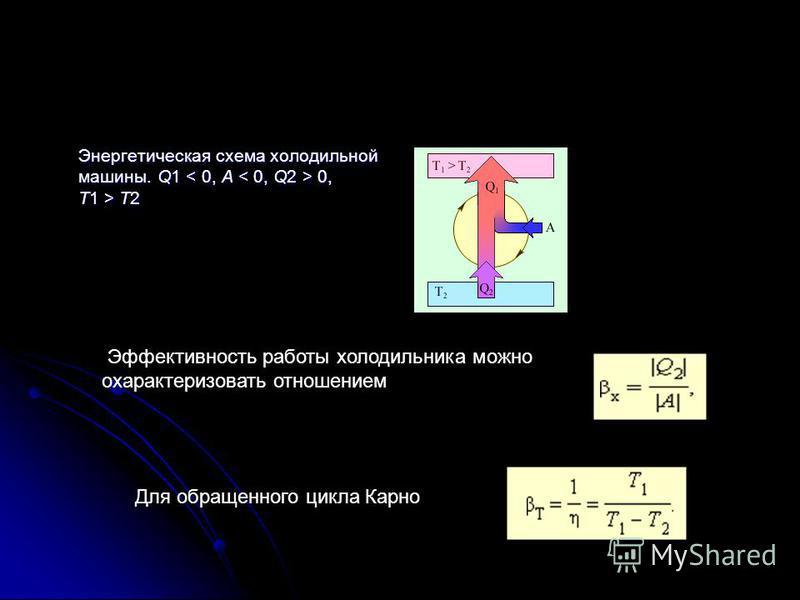 Энергетическая схема холодильной машины. Q1 0, T1 > T2 Эффективность работы холодильника можно охарактеризовать отношением Для обращенного цикла Карно