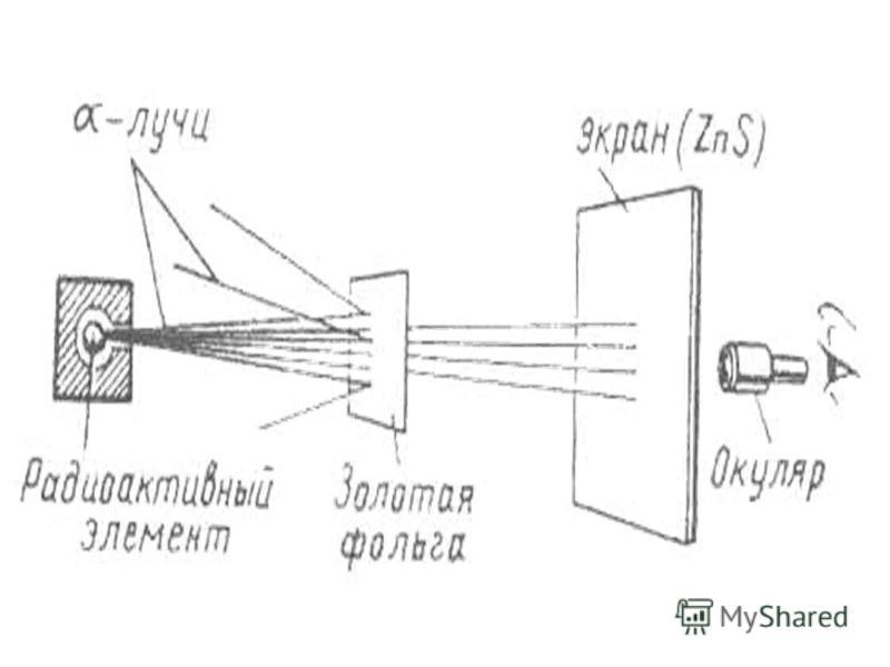Опыт Резерфорда. Ядерная модель атома.