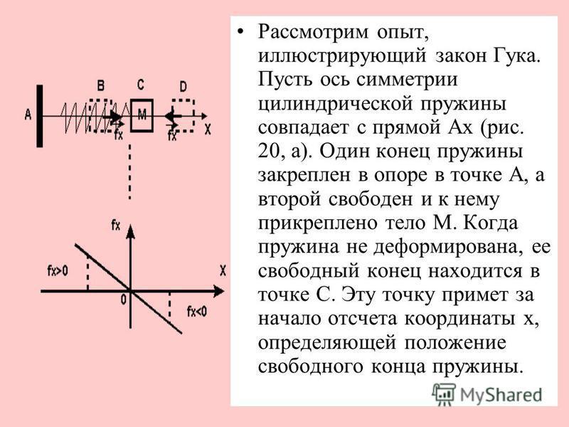 Рассмотрим опыт, иллюстрирующий закон Гука. Пусть ось симметрии цилиндрической пружины совпадает с прямой Ах (рис. 20, а). Один конец пружины закреплен в опоре в точке А, а второй свободен и к нему прикреплено тело М. Когда пружина не деформирована,