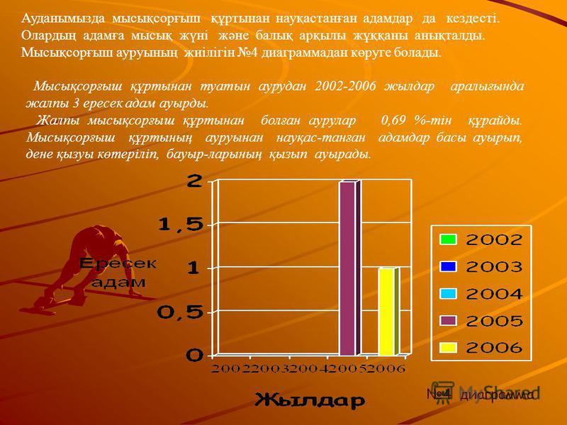 3 диаграмма Эхинококк құртынан туатын аурудан 2002-2006 жилдар аралығттттттында жалпы 4 пперейсек адам аурыды. Жалпы эхинококк құртынан болған аурулар 0,92 %-тін құрайды. Бұдан 4 адам аурығаннын азғантай деп саннауға болмайды. Себебі, орал адамның ең
