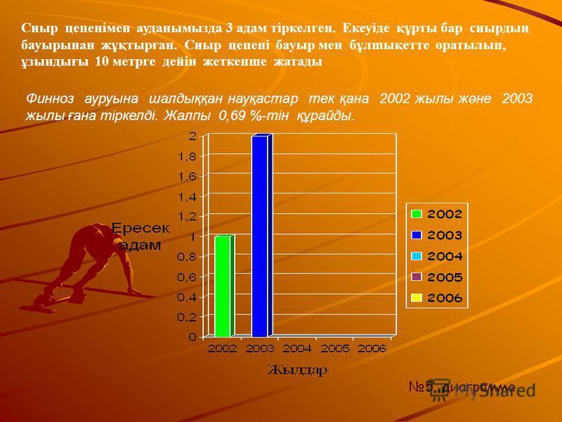 4 диаграмма Мысықсорғыш құртынан туатын аурудан 2002-2006 жилдар аралығттттттында жалпы 3 пперейсек адам аурыды. Жалпы мысықсорғыш құртынан болған аурулар 0,69 %-тін құрайды. Мысықсорғыш құртсының аурсынан науқас-танған адамдар басы аурыып, дене қызу