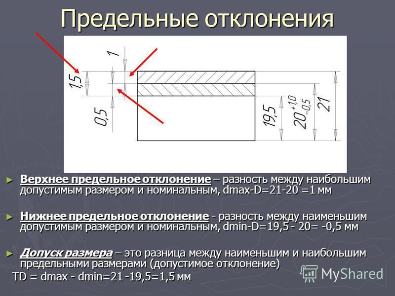 Предельные отклонения Верхнее предельное отклонение – разность между наибольшим допустимым размером и номинальным, dmax-D=21-20 =1 мм Верхнее предельное отклонение – разность между наибольшим допустимым размером и номинальным, dmax-D=21-20 =1 мм Нижн