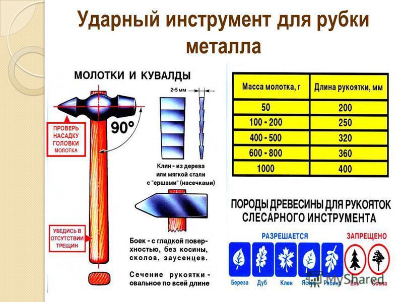 Ударный инструмент для рубки металла ПРОВЕРЬ НАСАДКУ ГОЛОВКИ МОЛОТКА