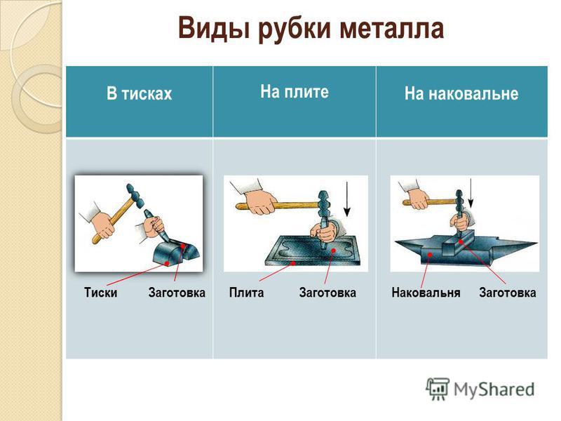 7 Виды рубки металла В тисках На плите На наковальне Заготовка ТискиПлита ЗаготовкаНаковальня Заготовка