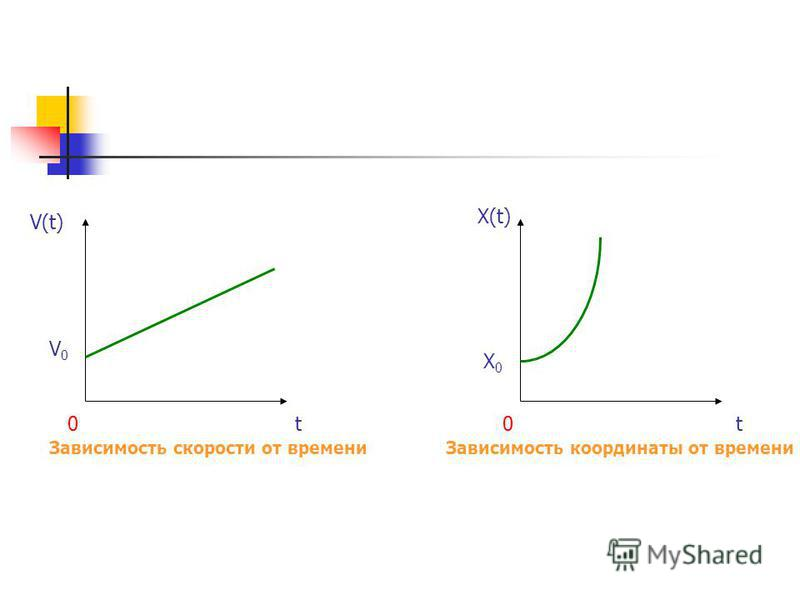 Зависимость скорости от времени Зависимость координаты от времени V(t) tt00 X(t) X0X0 V0V0