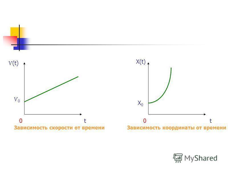 Зависимость координаты от времени t0 X(t) X0X0 Зависимость скорости от времени Ѵ (t) t0 Ѵ0Ѵ0
