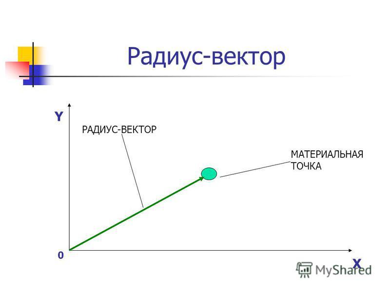 Радиус-вектор Y X МАТЕРИАЛЬНАЯ ТОЧКА РАДИУС-ВЕКТОР 0