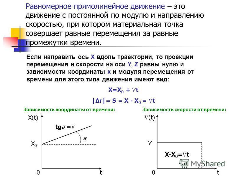 Равномерное прямолинейное движение – это движение с постоянной по модулю и направлению скоростью, при котором материальная точка совершает равные перемещения за равные промежутки времени. Если направить ось Х вдоль траектории, то проекции перемещения