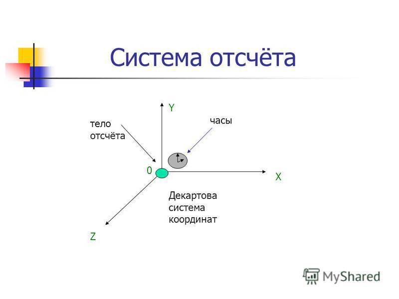 Система отсчёта Y X Z 0 тело отсчёта Декартова система координат часы