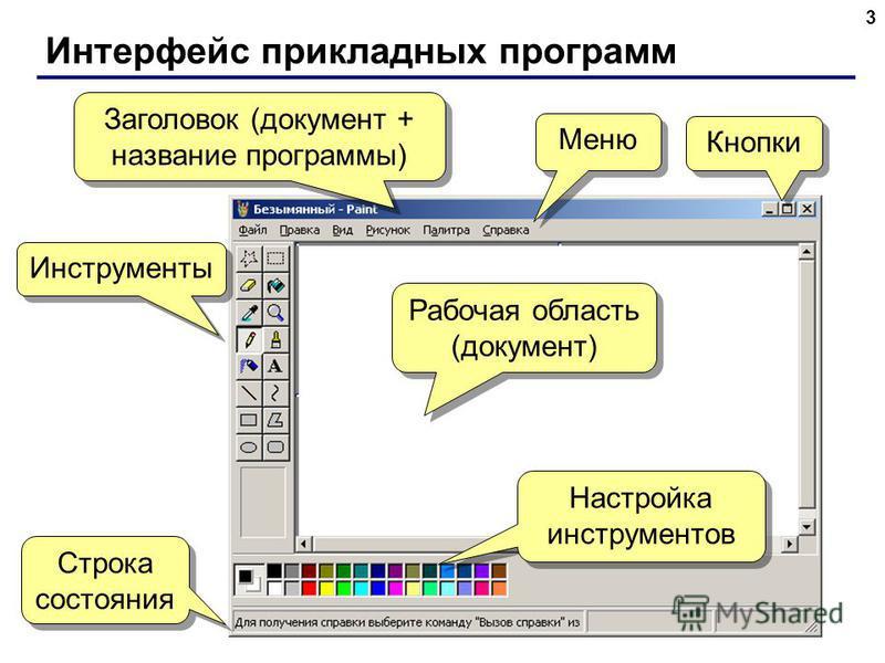 Интерфейс прикладных программ 3 Заголовок (документ + название программы) Меню Кнопки Инструменты Рабочая область (документ) Рабочая область (документ) Настройка инструментов Строка состояния