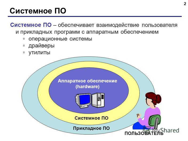 Системное ПО 2 Системное ПО – обеспечивает взаимодействие пользователя и прикладных программ с аппаратным обеспечением операционные системы драйверы утилиты Системное ПО Прикладное ПО ПОЛЬЗОВАТЕЛЬ Аппаратное обеспечение (hardware)