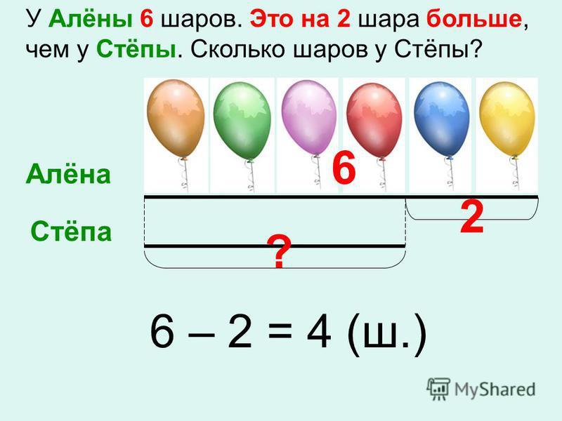 У Алёны 6 шаров. Это на 2 шара больше, чем у Стёпы. Сколько шаров у Стёпы? Алёна Стёпа ? 6 – 2 = 4 (ш.) 6 2