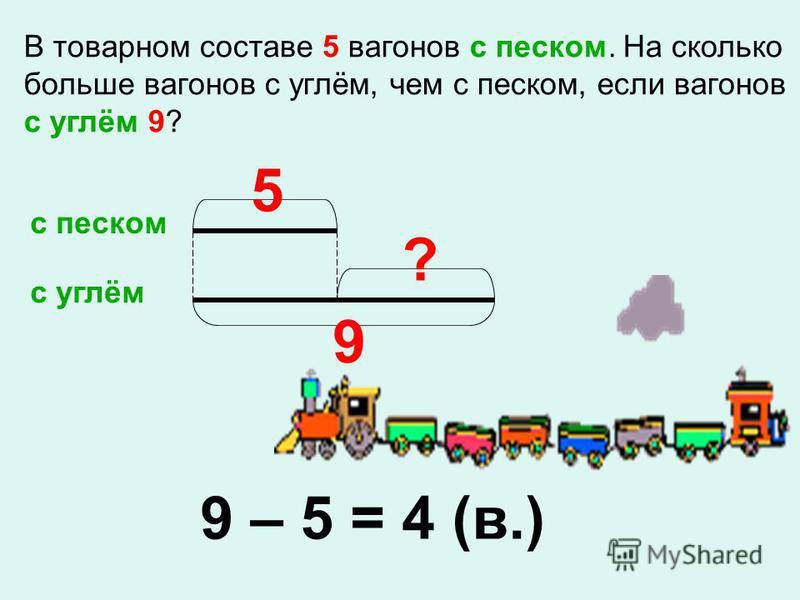 В товарном составе 5 вагонов с песком. На сколько больше вагонов с углём, чем с песком, если вагонов с углём 9? с песком с углём 5 9 ? 9 – 5 = 4 (в.)