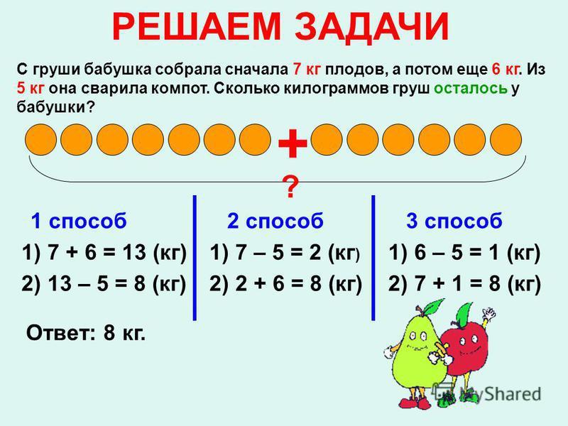 РЕШАЕМ ЗАДАЧИ С груши бабушка собрала сначала 7 кг плодов, а потом еще 6 кг. Из 5 кг она сварила компот. Сколько килограммов груш осталось у бабушки? + 1 способ 1) 7 + 6 = 13 (кг) 2) 13 – 5 = 8 (кг) 2 способ 1) 7 – 5 = 2 (кг ) 2) 2 + 6 = 8 (кг) 3 спо