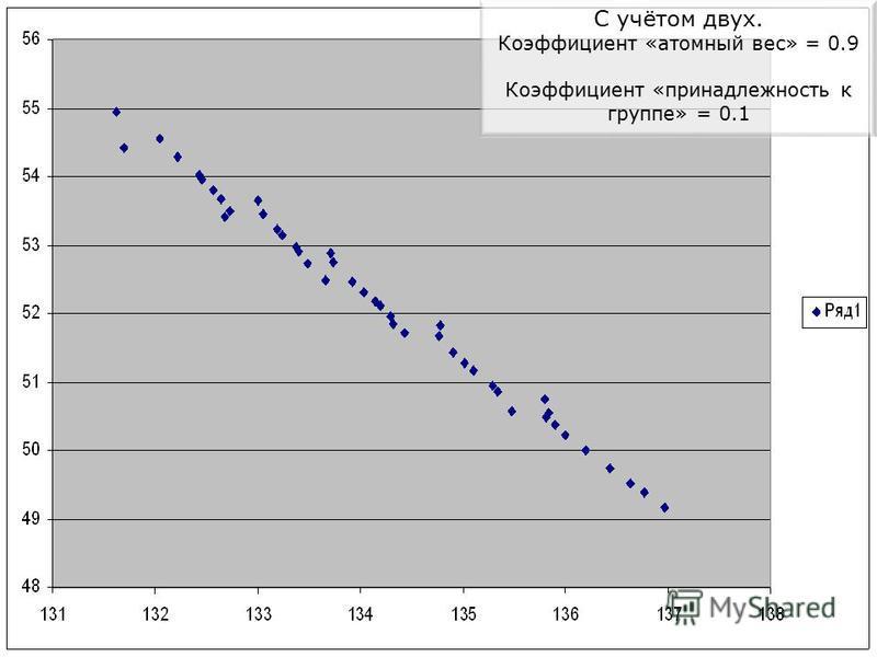 С учётом двух. Коэффициент «атомный вес» = 0.9 Коэффициент «принадлежность к группе» = 0.1