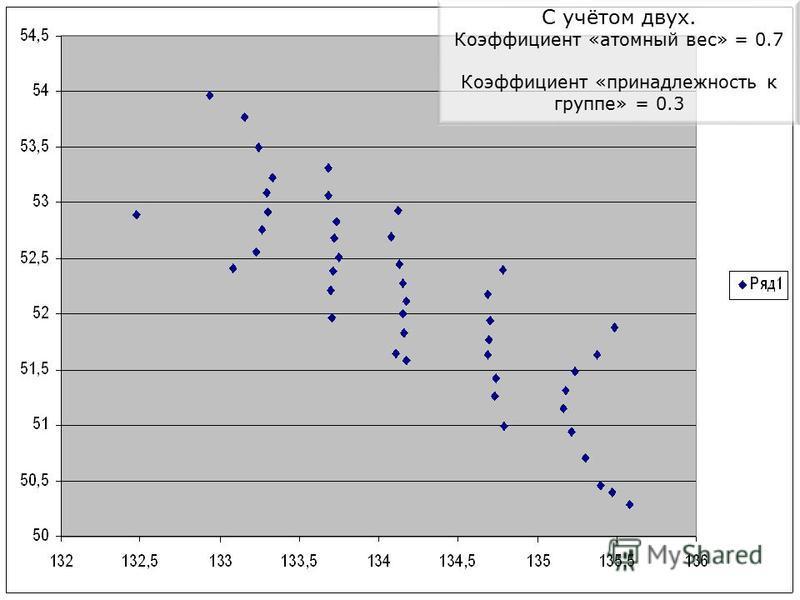 С учётом двух. Коэффициент «атомный вес» = 0.7 Коэффициент «принадлежность к группе» = 0.3