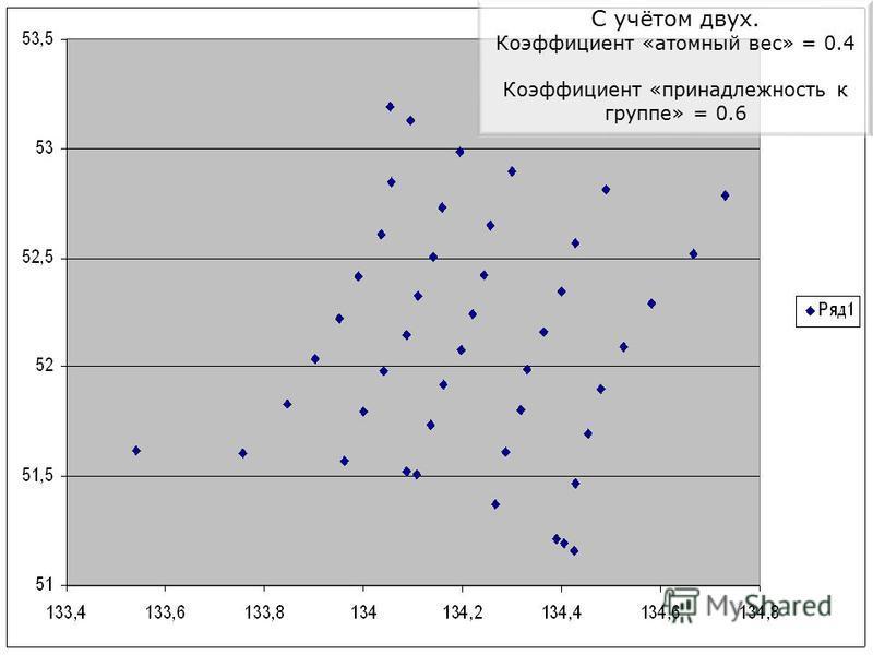 С учётом двух. Коэффициент «атомный вес» = 0.4 Коэффициент «принадлежность к группе» = 0.6