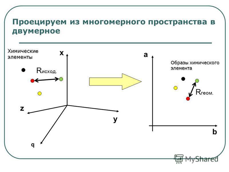 Проецируем из многомерного пространства в двумерное y z q x Химически е элемент ы Образ ы химического элемента a b R исход. R геом.