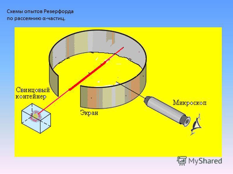 Схемы опытов Резерфорда по рассеянию α-частиц.