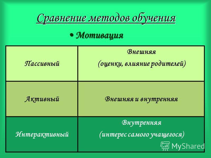 Сравнение методов обучения Мотивация Пассивный Внешняя (оценки, влияние родителей) Активный Внешняя и внутренняя Интерактивный Внутренняя (интерес самого учащегося)