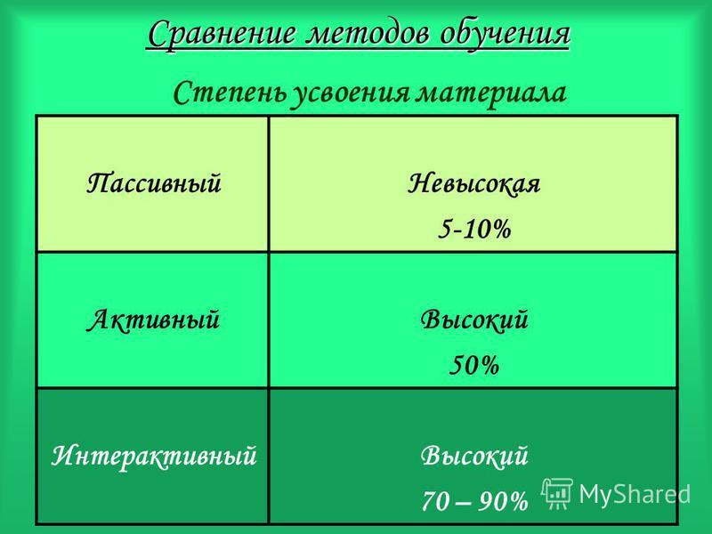 Сравнение методов обучения Пассивный Невысокая 5-10% Активный Высокий 50% Интерактивный Высокий 70 – 90% Степень усвоения материала