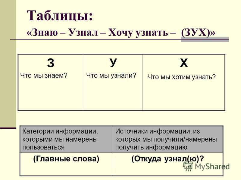 14 Таблицы: «Знаю – Узнал – Хочу узнать – (ЗУХ)» З Что мы знаем? У Что мы узнали? Х Что мы хотим узнать? Категории информации, которыми мы намерены пользоваться Источники информации, из которых мы получили/намерены получить информацию (Главные слова)