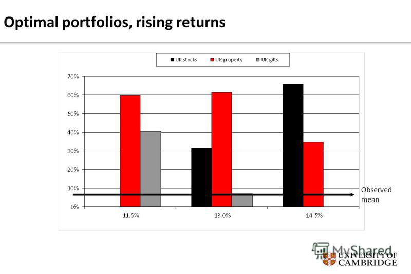 Optimal portfolios, rising returns Observed mean