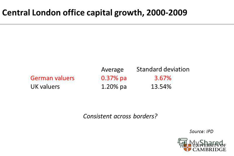 Central London office capital growth, 2000-2009 Average Standard deviation German valuers0.37% pa3.67% UK valuers1.20% pa13.54% Consistent across borders? Source: IPD