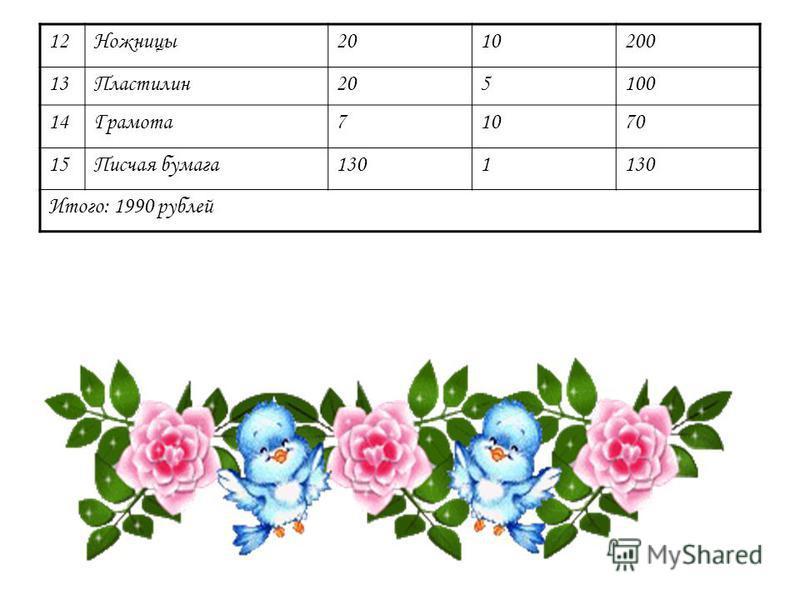 12Ножницы 2010200 13Пластилин 205100 14Грамота 71070 15Писчая бумага 1301 Итого: 1990 рублей